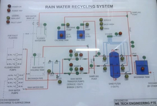 ME Tech Engineering Rain Water Recycling System Monitoring Control Board